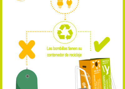 reciclaje ambilamp
